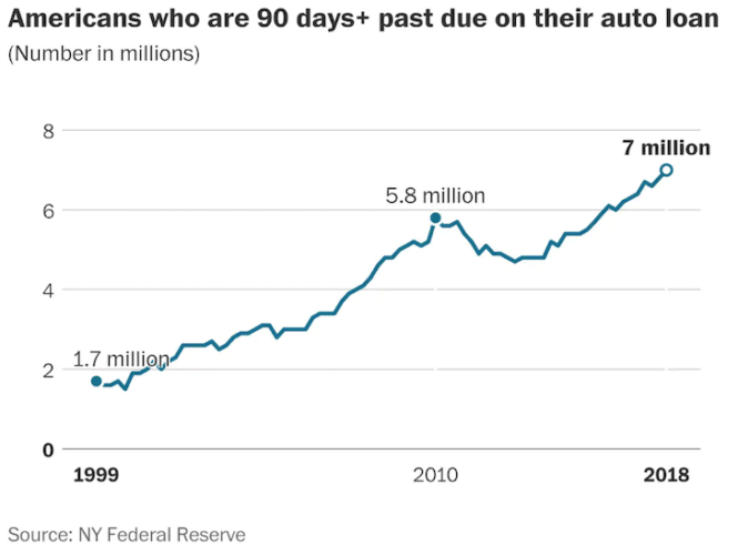 Auto loan delinquencies in America have reached record highs
