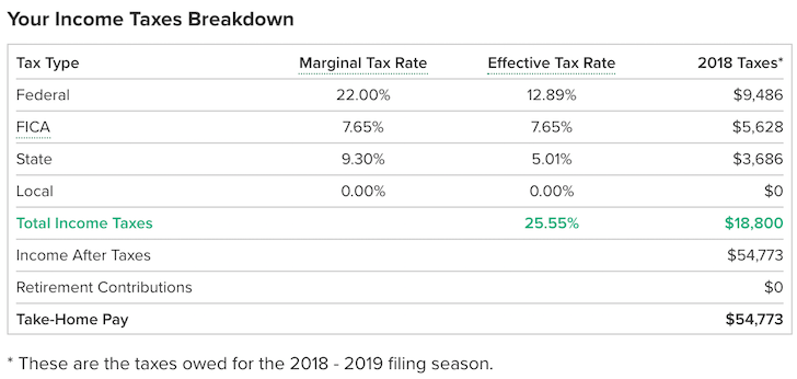 Average Effective Tax Rate In America