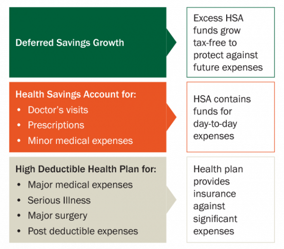 The Benefits Of An Health Savings Account (HSA)