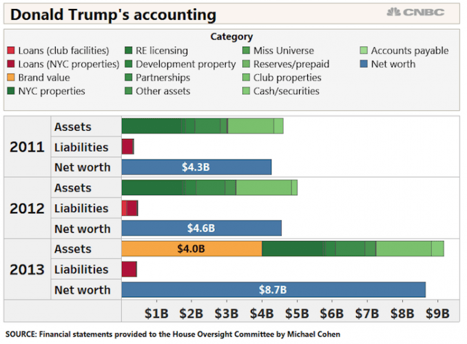 What Is Donald Trump's Net Worth And Net Worth Composition?