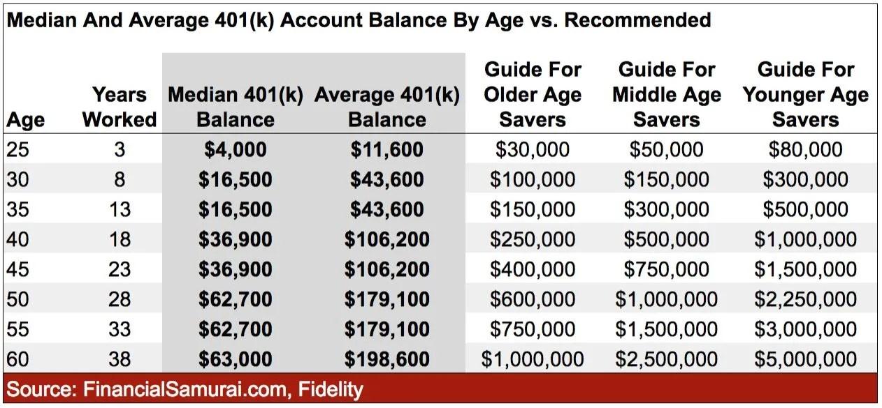 O último saldo 401 (k) por idade versus o saldo recomendado para uma aposentadoria confortável