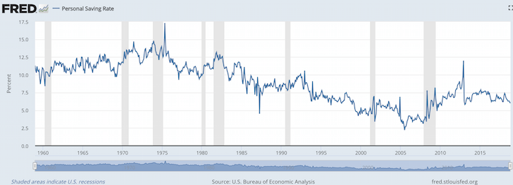 US Personal Savings Rate