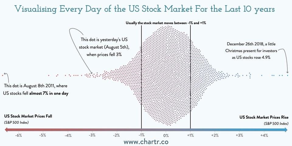 Volatilidade histórica do mercado de ações ao longo de 10 anos - melhor estratégia de média de custo em dólar