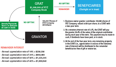 Another GRAT example where future appreciation is transferred tax free