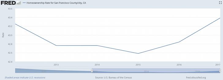 San Francisco Homeownership Rate