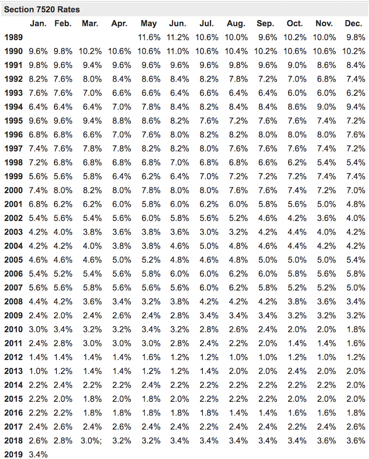 Section 7520 Rates Table
