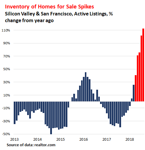 San Francisco Bay Area Inventory Levels Spiking In 2019