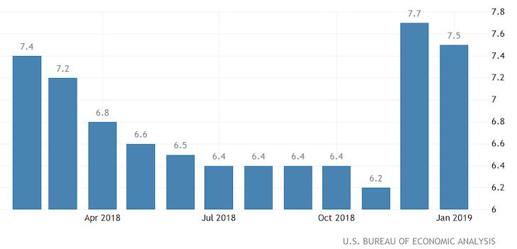 Us personal savings rate 2019