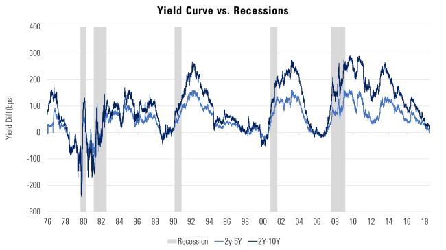 Inverted yield curve and recession history