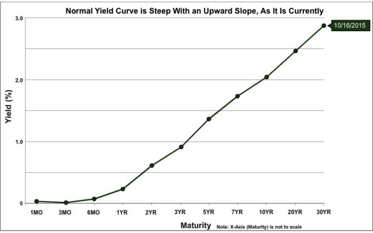Paying off your mortgage is a bad move when the yield curve is inverted