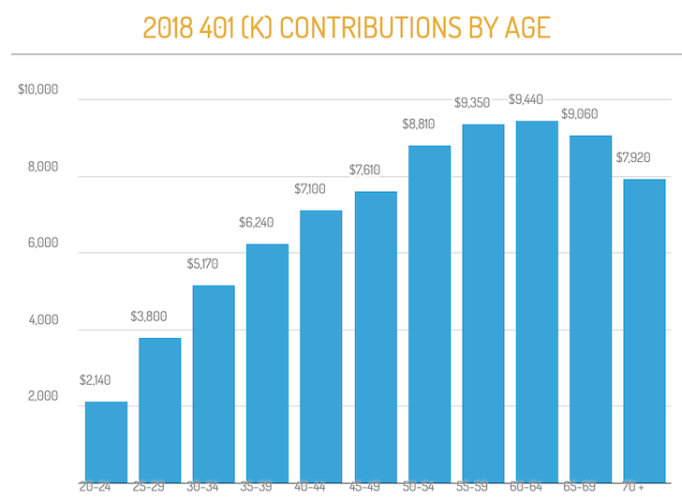 401(k) contributions by age