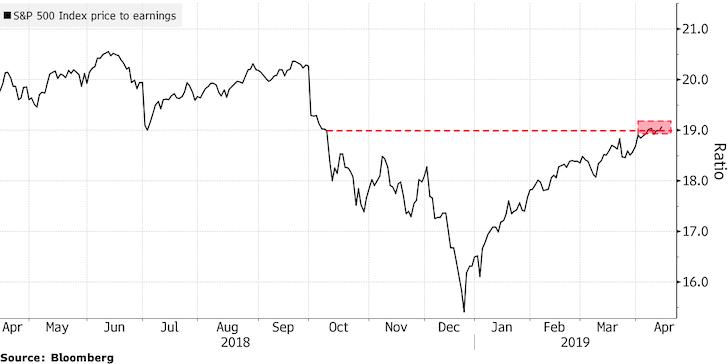 S&P 500 P/E Ratio 2019