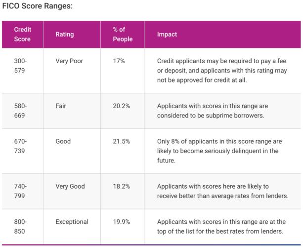 The Average Credit Score In America - FICO Score Ranges