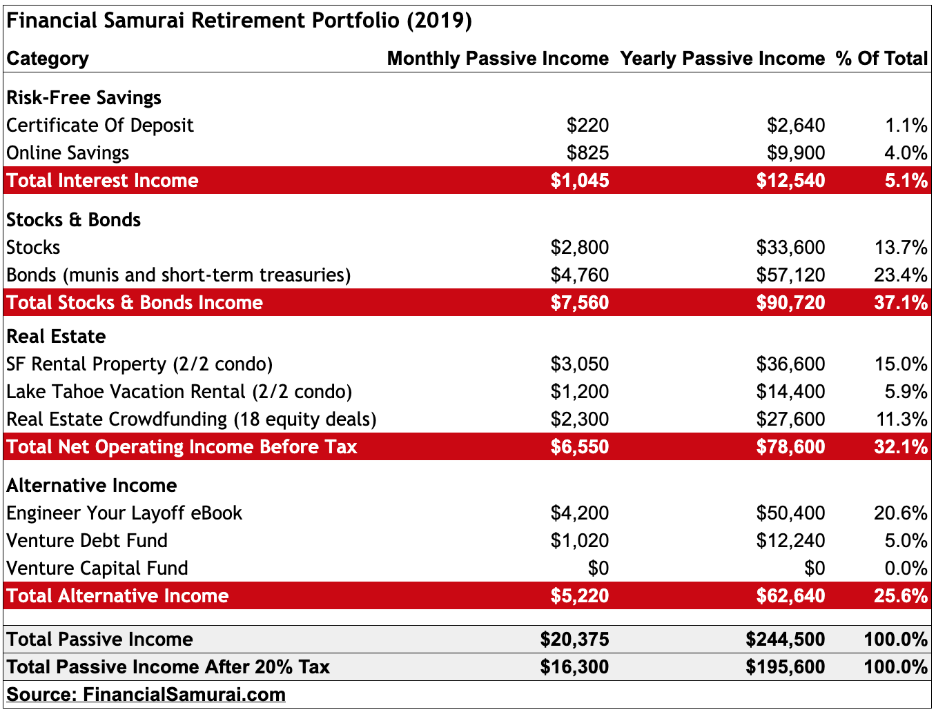 In Search Of FIRE: Financial Samurai Retirement Portfolio Review 2019