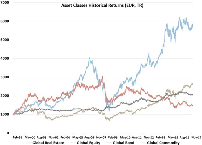 Global asset class historical returns for real estate, equity, bond and commodity since 1999