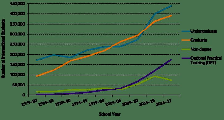 International Student Enrollment By Degree In America
