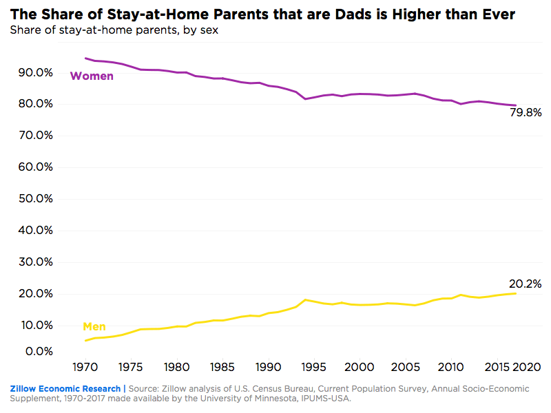 The share of stay-at-home parents who are men or women