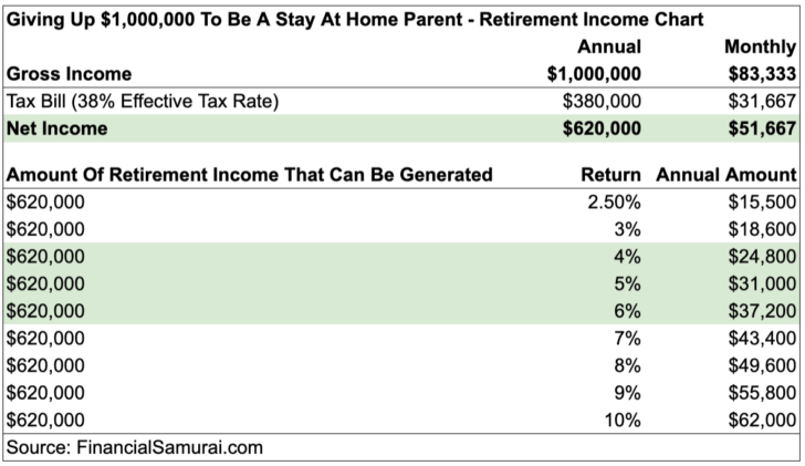 How much retirement income can be generated from $1,000,000 gross job income