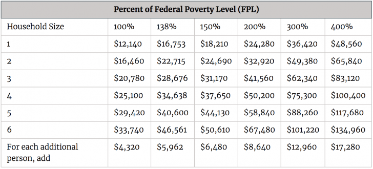 If you are in the Federal Poverty Level, then you get subsidized health insurance