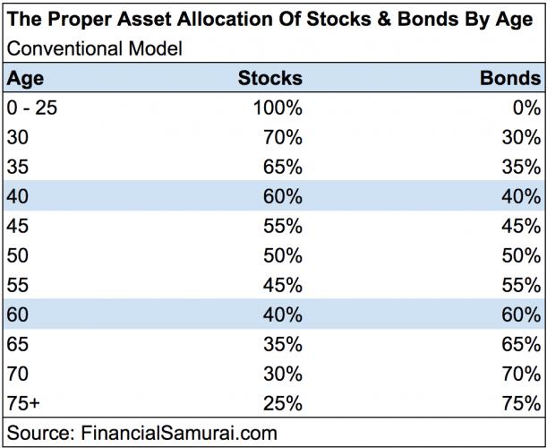 historical bond versus stock performance - asset allocation recommendation