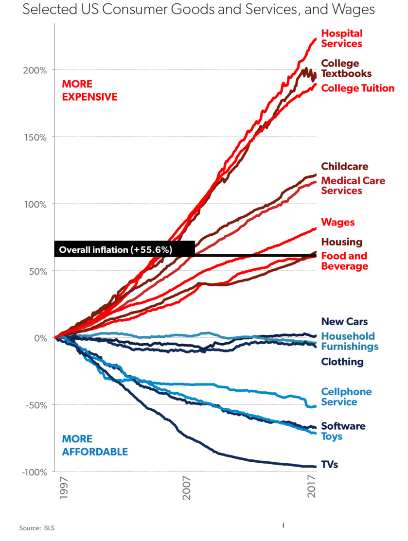 Inflation chart of select US consumer goods and services, and wages - 401k savings by age