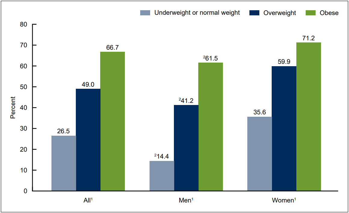 What percentage of Americans are overweight or obese