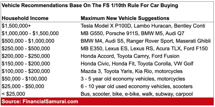The 1/10th Rule For Car Buying Model Suggestions By Income - own one car for dough