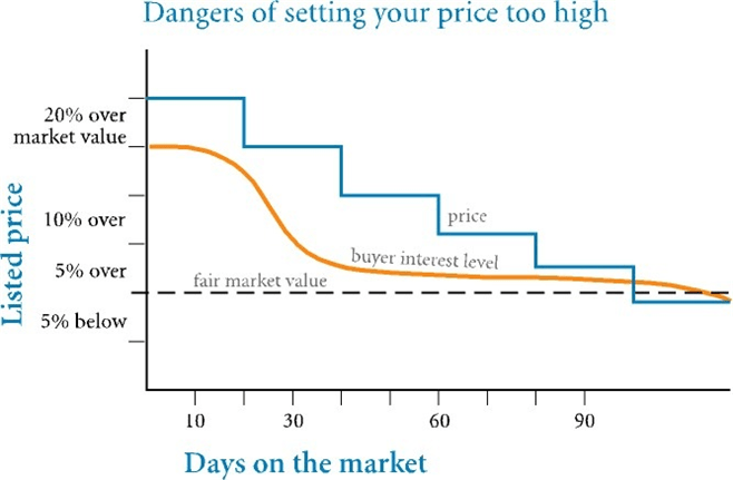Listing price of home versus time on the market. Don't go stalefish.