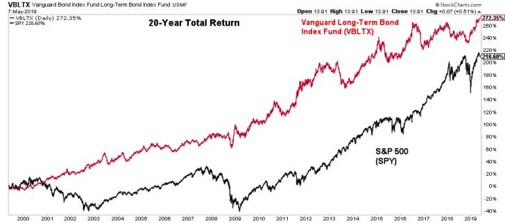 20-year total return of stocks versus bonds from 1999 - 2019