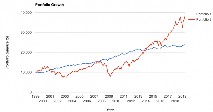 Bonds versus Stock chart since 1999