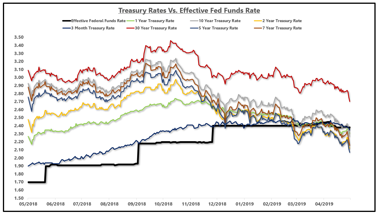 Treasury Rates vs. The Fed Funds Rate  - historical bond versus stock performance