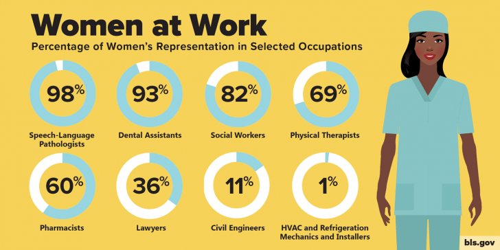 Percentage of women's representation in selected occupations - Gender Pay Gap