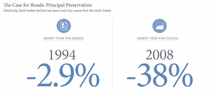 Worst Year for Stocks And Bonds
