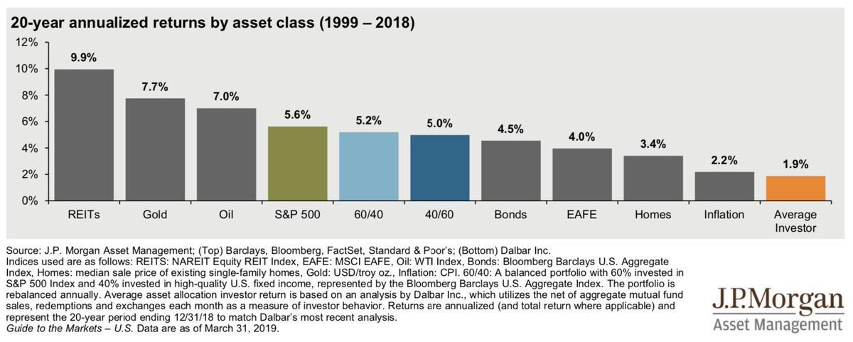 Average returns by asset class from 1999 - 2018