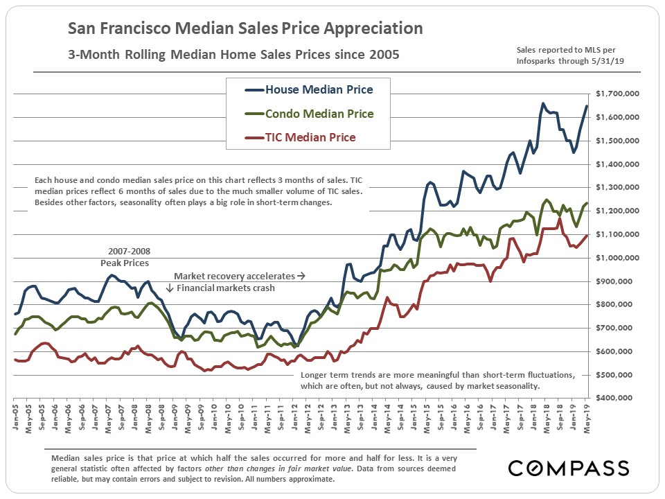Latest San Francisco Median Home Price 2019