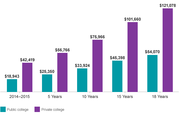 Average Cost Of College