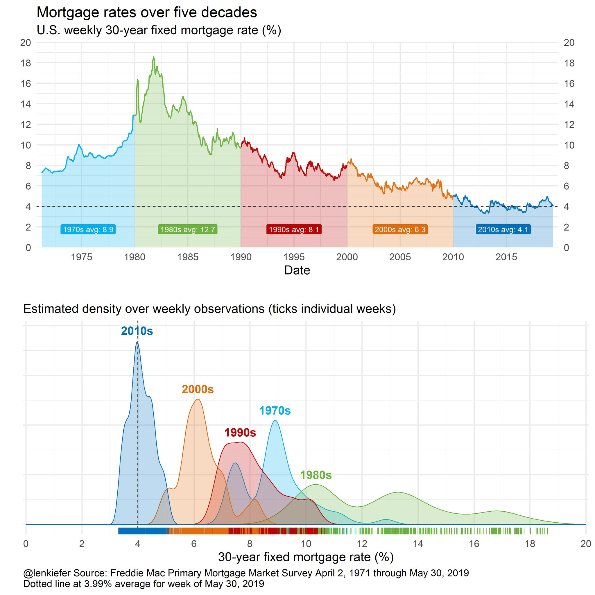 Mortgage Interest Rate History