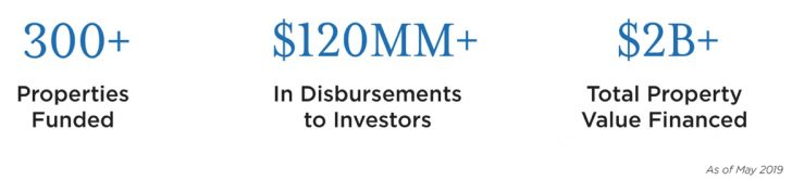 How many deals has RealtyMogul done since inception? How RealtyMogul Performs Its Due Diligence