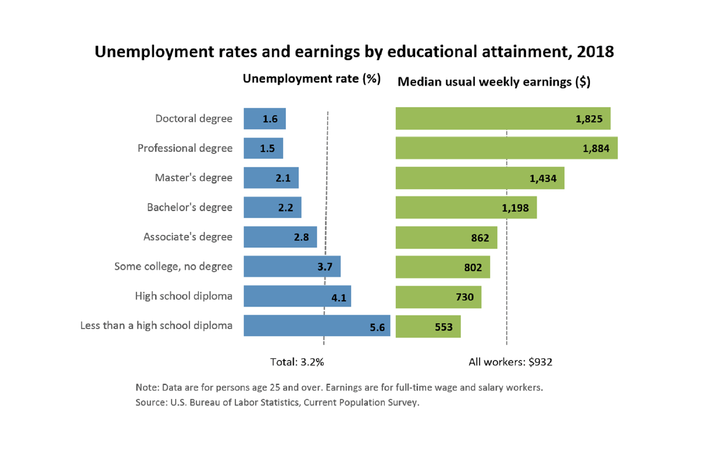 Earnings and unemployment rate by education degree