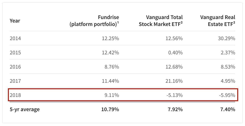 Fundrise performance