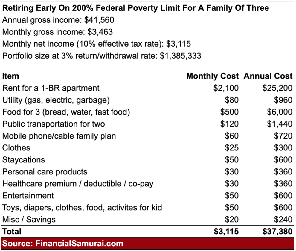 Family of three household budget living on 200% FPL, or near poverty