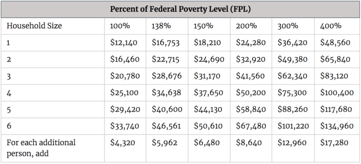 Federal Poverty Levels