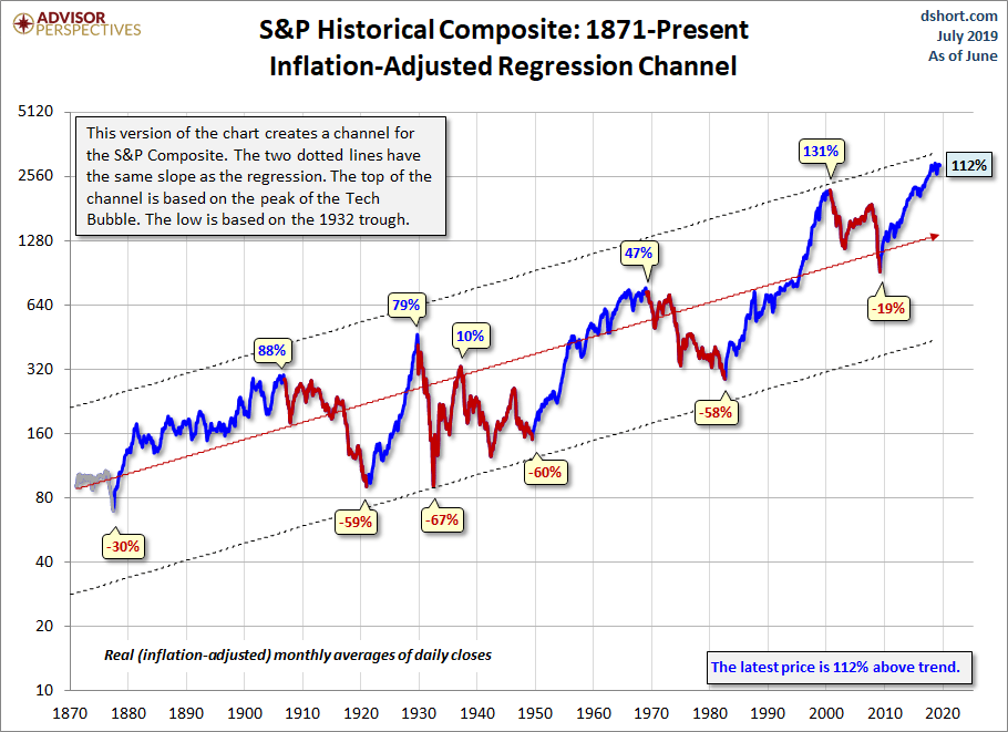 Historical Bull & Bear Market Cycles