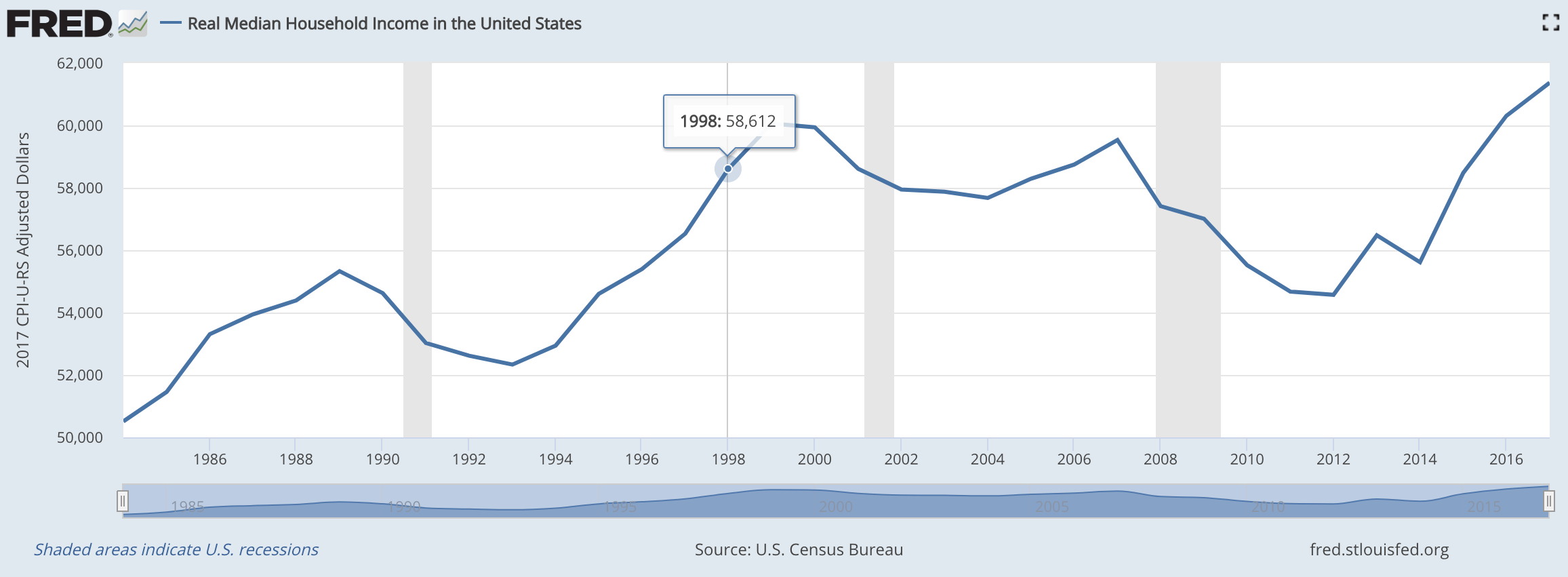 Real Median Household Income In The US