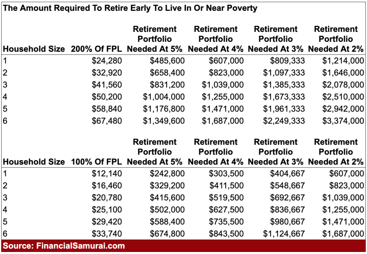The amount required to retire early to live in or near poverty