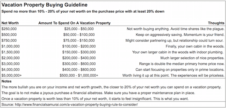 Financial Samurai Vacation Property Buying Guide