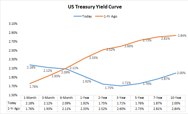 2019 Yield Curve vs. 2018 Yield Curve