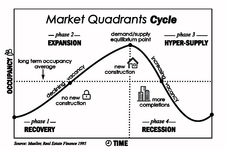 Market Quadrants Cycle