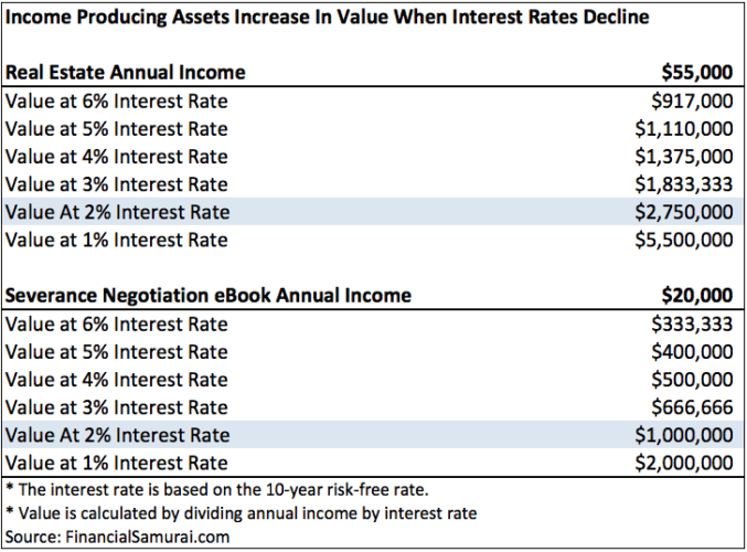 Income producing assets increase in value when interest rates decline