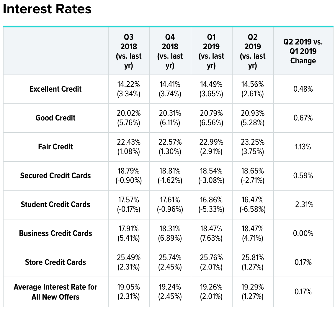 Average credit card interest rate by credit score